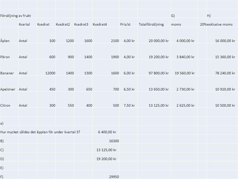 Försäljning av fruktG)H) KvartalKvadratKvadrat2Kvadrat3Kvadrat4 Pris/st Totalförsäljningmoms20%exklusive moms ÄplenAntal100120016002100 4,00 kr 20 000,00 kr 4 000,00 kr 16 000,00 kr PäronAntal60090014001900 4,00 kr 19 200,00 kr 3 840,00 kr 15 360,00 kr BananerAntal12000140013001600 6,00 kr 97 800,00 kr 19 560,00 kr 78 240,00 kr ApelsinerAntal450300650700 6,50 kr 13 650,00 kr 2 730,00 kr 10 920,00 kr CitronAntal300550400500 7,50 kr 13 125,00 kr 2 625,00 kr 10 500,00 kr a) Hur mycket såldes det äpplen för under kvartal 3.