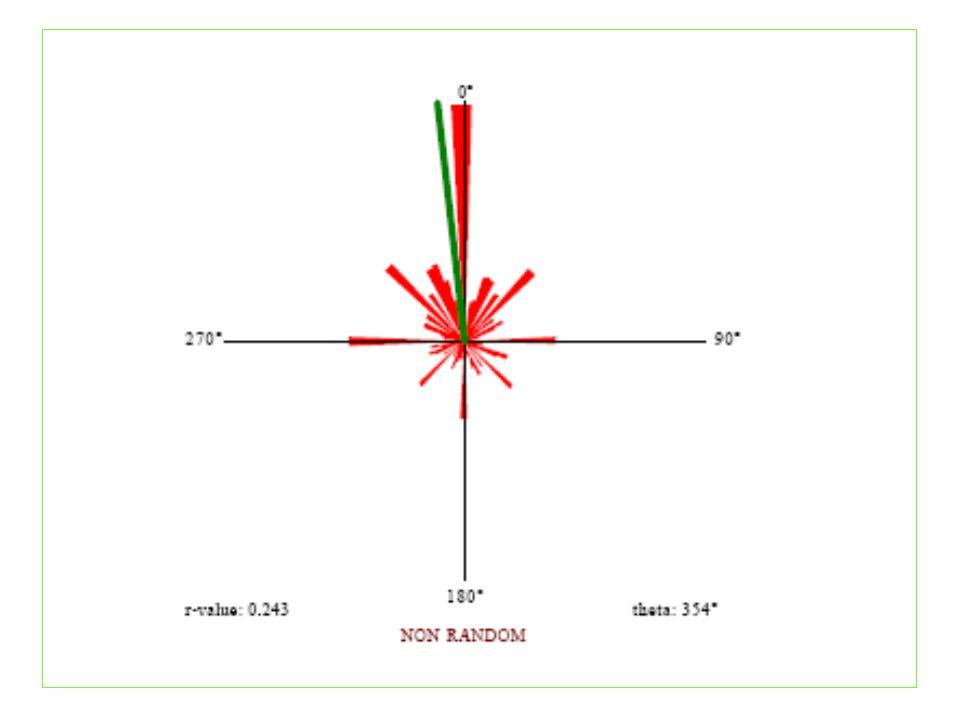 Euglena i mörker Euglena i ljus R-värde = 0.389R-värde = 0.052 Fototaxis Light