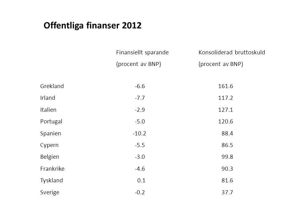 Finansiellt sparande (procent av BNP) Konsoliderad bruttoskuld (procent av BNP) Grekland-6.6161.6 Irland-7.7117.2 Italien-2.9127.1 Portugal-5.0120.6 Spanien -10.2 88.4 Cypern-5.5 86.5 Belgien-3.0 99.8 Frankrike-4.6 90.3 Tyskland 0.1 81.6 Sverige-0.2 37.7 Offentliga finanser 2012