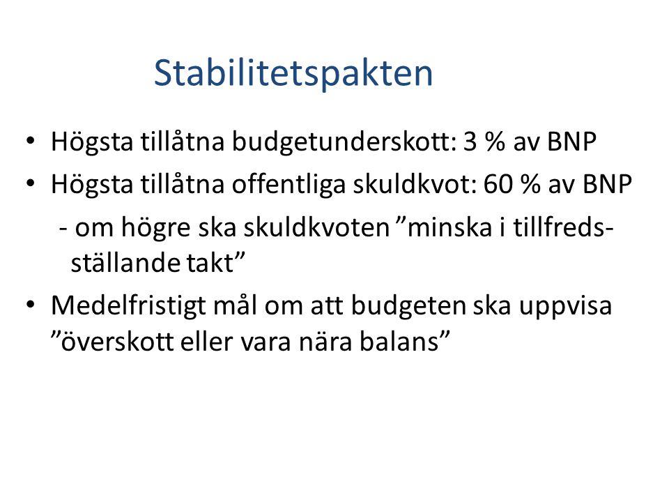 Stabilitetspakten Högsta tillåtna budgetunderskott: 3 % av BNP Högsta tillåtna offentliga skuldkvot: 60 % av BNP - om högre ska skuldkvoten minska i tillfreds- ställande takt Medelfristigt mål om att budgeten ska uppvisa överskott eller vara nära balans