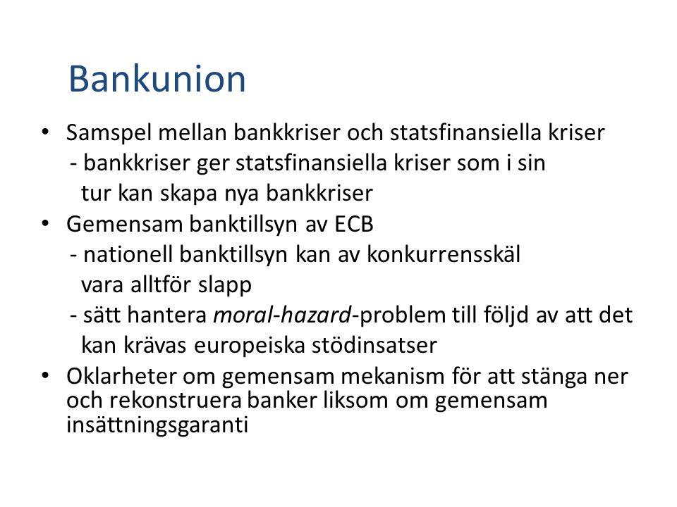 Bankunion Samspel mellan bankkriser och statsfinansiella kriser - bankkriser ger statsfinansiella kriser som i sin tur kan skapa nya bankkriser Gemensam banktillsyn av ECB - nationell banktillsyn kan av konkurrensskäl vara alltför slapp - sätt hantera moral-hazard-problem till följd av att det kan krävas europeiska stödinsatser Oklarheter om gemensam mekanism för att stänga ner och rekonstruera banker liksom om gemensam insättningsgaranti