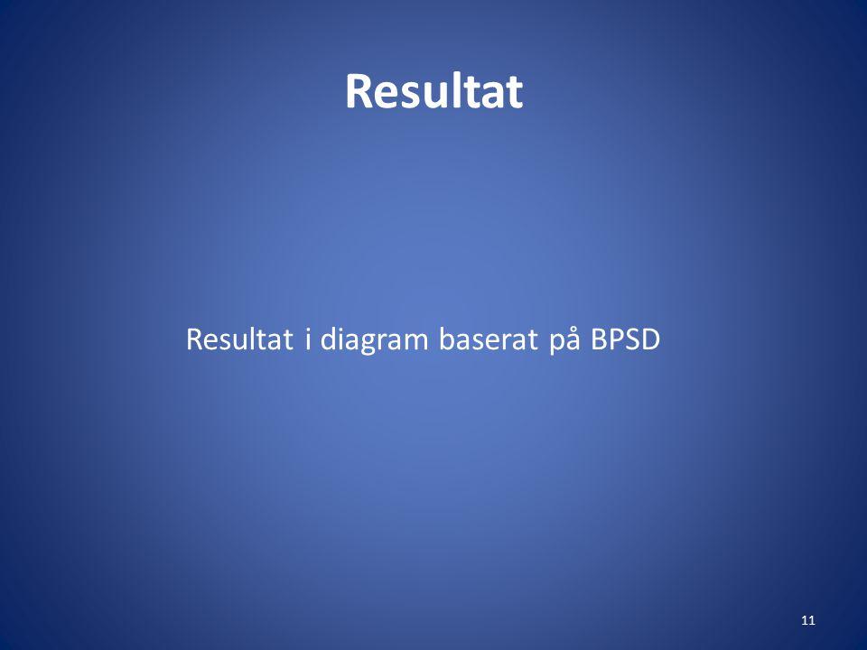 Resultat Resultat i diagram baserat på BPSD 11