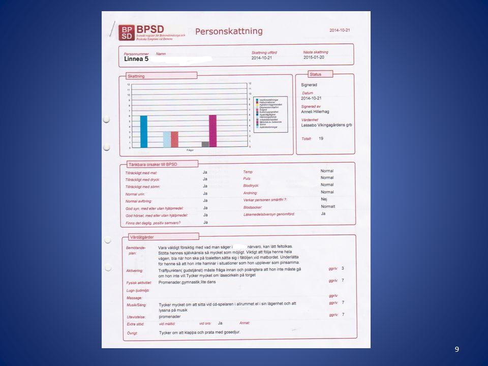 Genomförande Val av deltagare BPSD-mätning 1 Info arbetskamrater med önskemål om tips på aktiviteter för respektive Linnea Urval av aktiviteter som signeras på checklistor Börjar aktiveringen BPSD-mätning 2 Fortsatt aktivering BPSD-mätning 3 Utvärdering/resultat 10