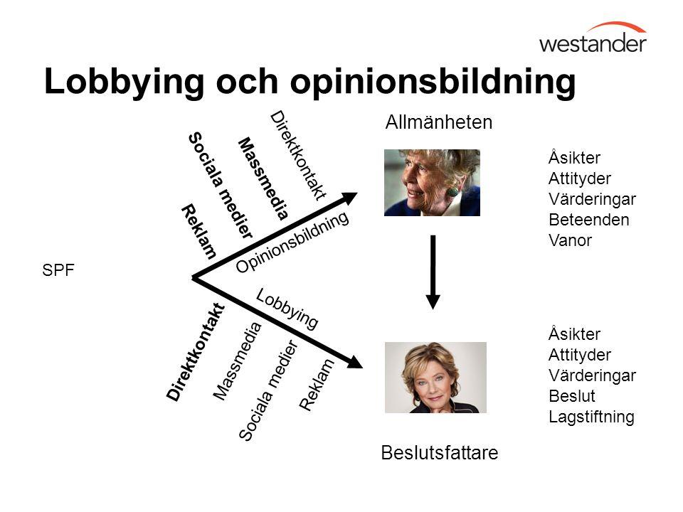 Lobbying och opinionsbildning Allmänheten Beslutsfattare Åsikter Attityder Värderingar Beteenden Vanor Åsikter Attityder Värderingar Beslut Lagstiftni