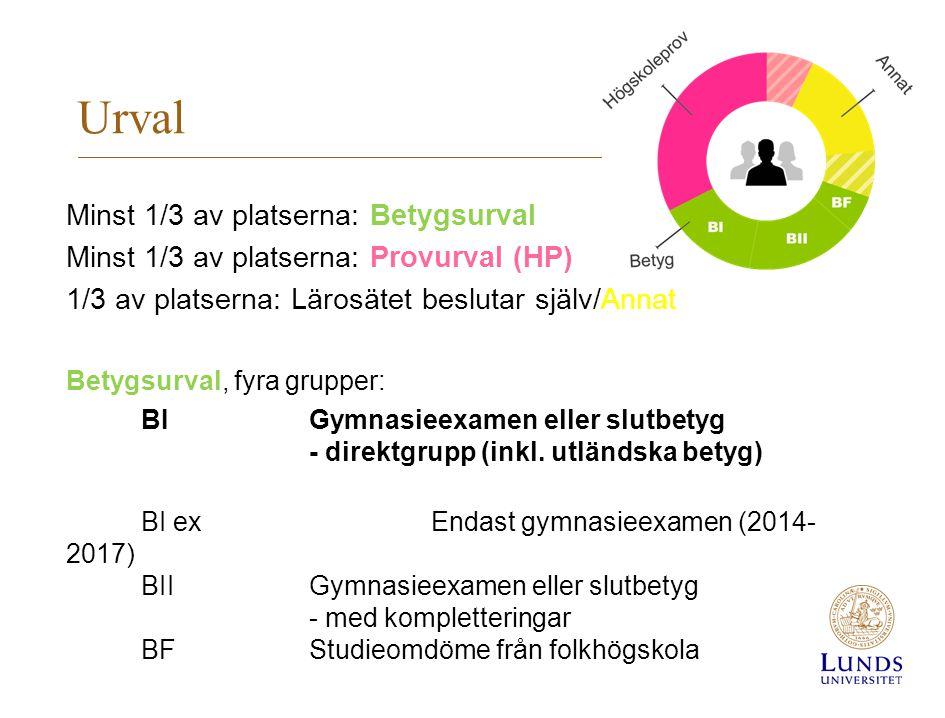 Urval Minst 1/3 av platserna: Betygsurval Minst 1/3 av platserna: Provurval (HP) 1/3 av platserna: Lärosätet beslutar själv/Annat Betygsurval, fyra gr