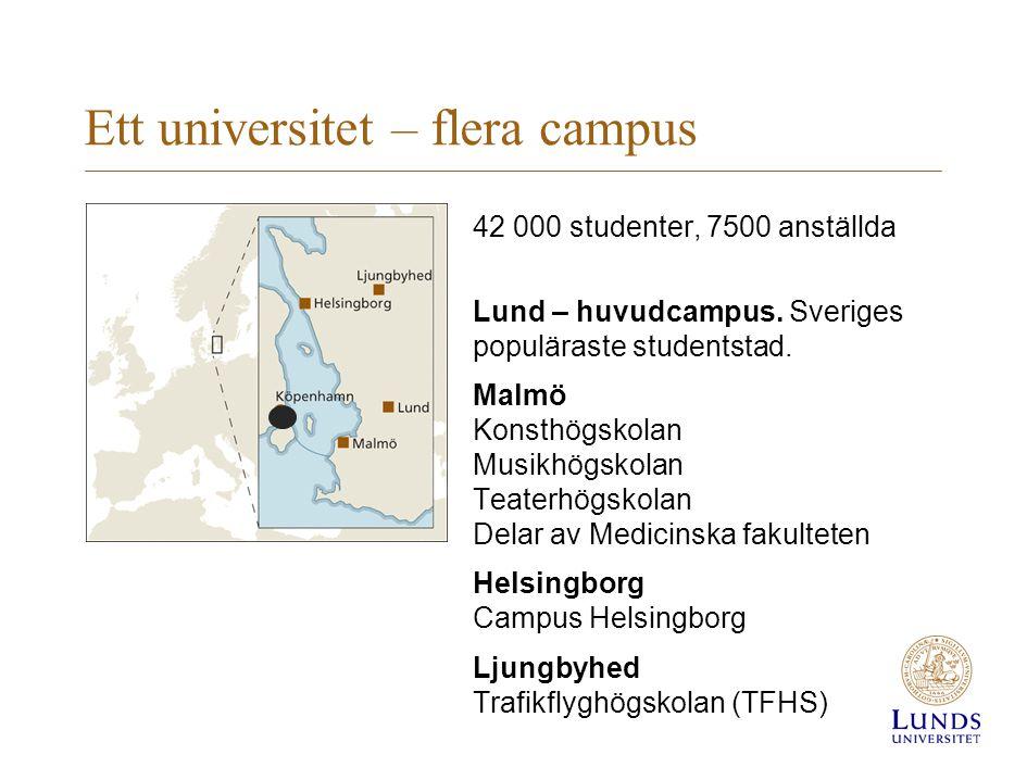 Ett universitet – flera campus 42 000 studenter, 7500 anställda Lund – huvudcampus. Sveriges populäraste studentstad. Malmö Konsthögskolan Musikhögsko