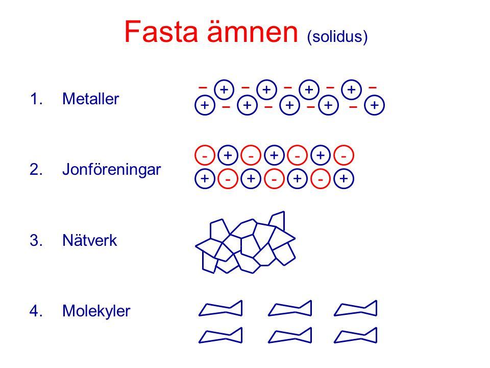 Bindningar i fasta ämnen Starka kemiska bindningar: Jon – jonNaCl, BaSO 4 Jon – dipolCuSO 4 · 5H 2 O Kovalentdiamant MetallMg, Fe Svaga kemiska bindningar: Dipol – dipolH 2 S VätebindningH 2 O30~100kJ/mol Londonkraft P 4 5~25kJ/mol 100~400kJ/mol (van der Waals)
