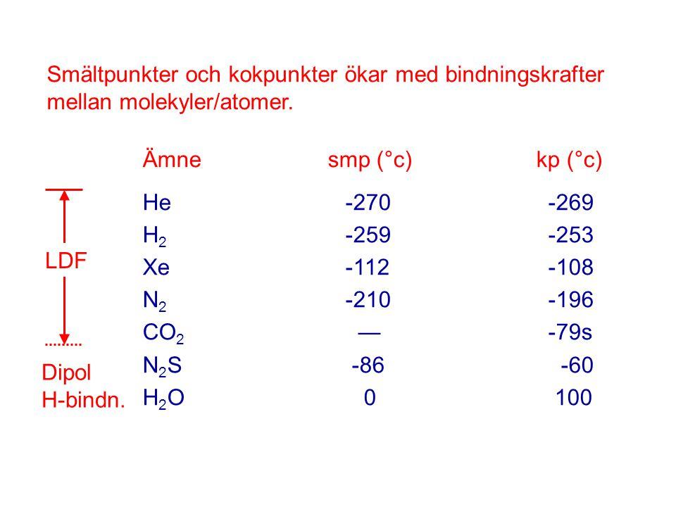 Smältpunkter och kokpunkter ökar med bindningskrafter mellan molekyler/atomer. Ämne smp (°c) kp (°c) He-270-269 H 2 -259-253 Xe-112-108 N 2 -210-196 C