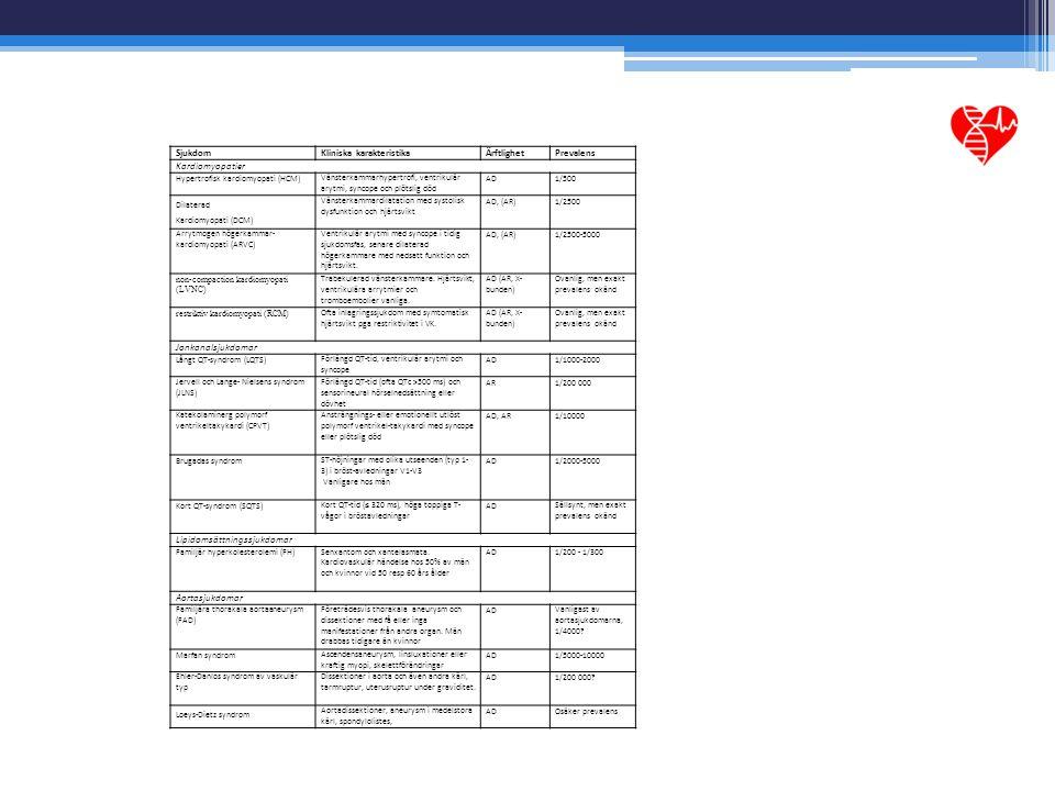 SjukdomKliniska karakteristikaÄrftlighetPrevalens Kardiomyopatier Hypertrofisk kardiomyopati (HCM)Vänsterkammarhypertrofi, ventrikulär arytmi, syncope