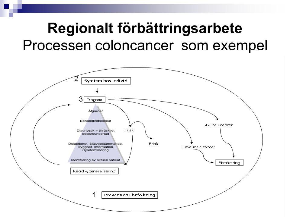 Regionalt förbättringsarbete Processen coloncancer som exempel 1 2 3