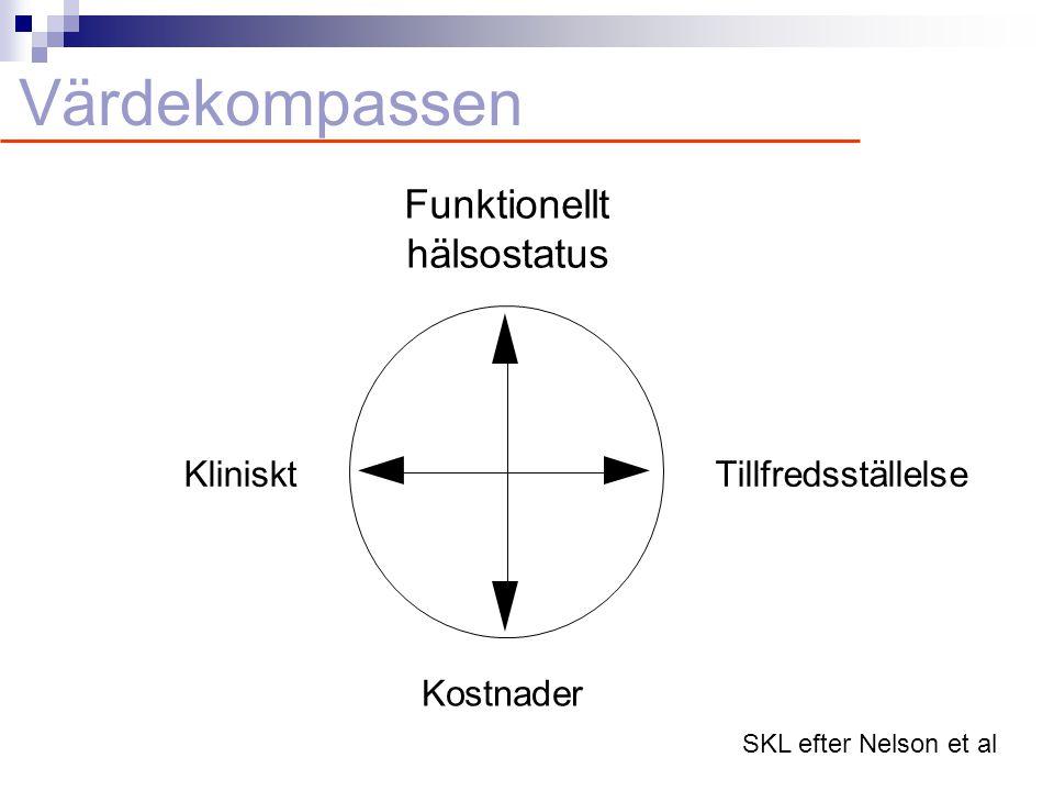 Värdekompassen Kostnader Funktionellt hälsostatus Kliniskt Tillfredsställelse SKL efter Nelson et al