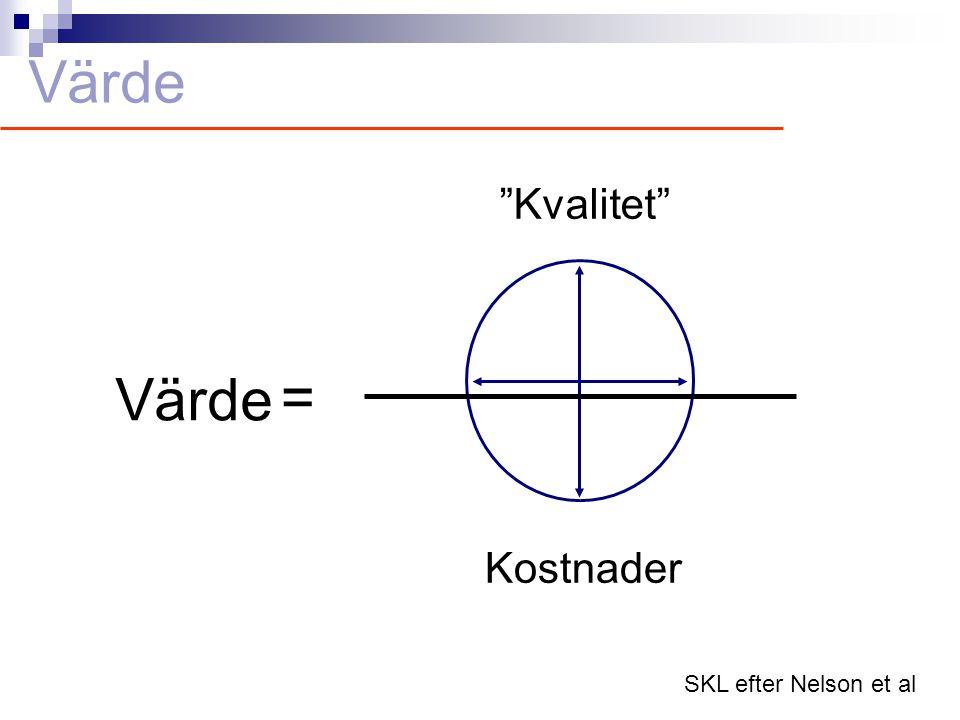 """Värde """"Kvalitet"""" Kostnader Värde = SKL efter Nelson et al"""