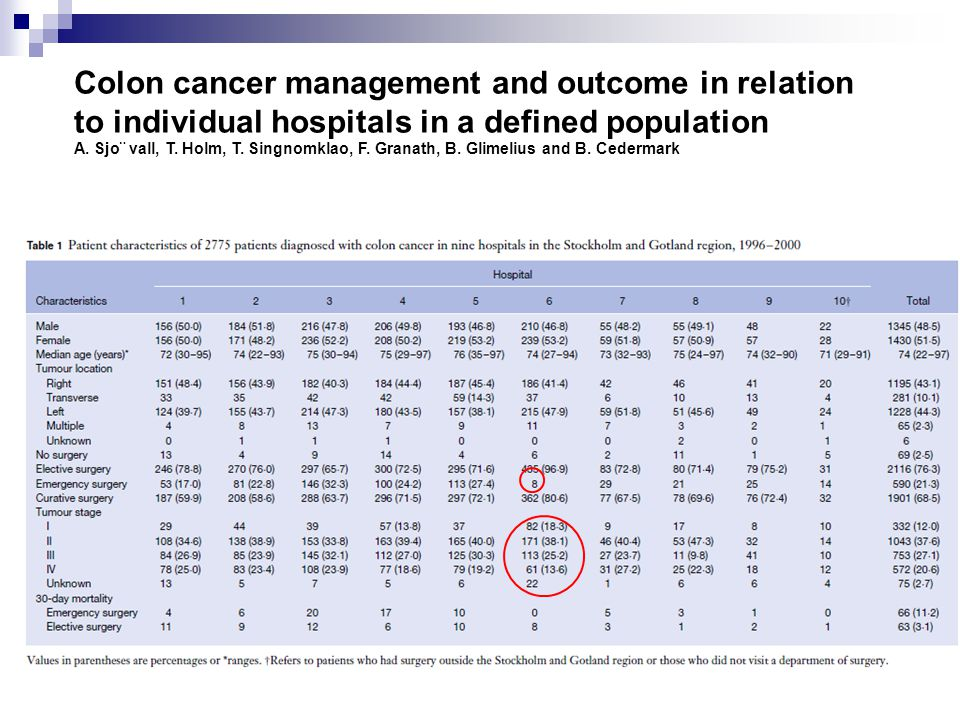Colon cancer management and outcome in relation to individual hospitals in a defined population A.
