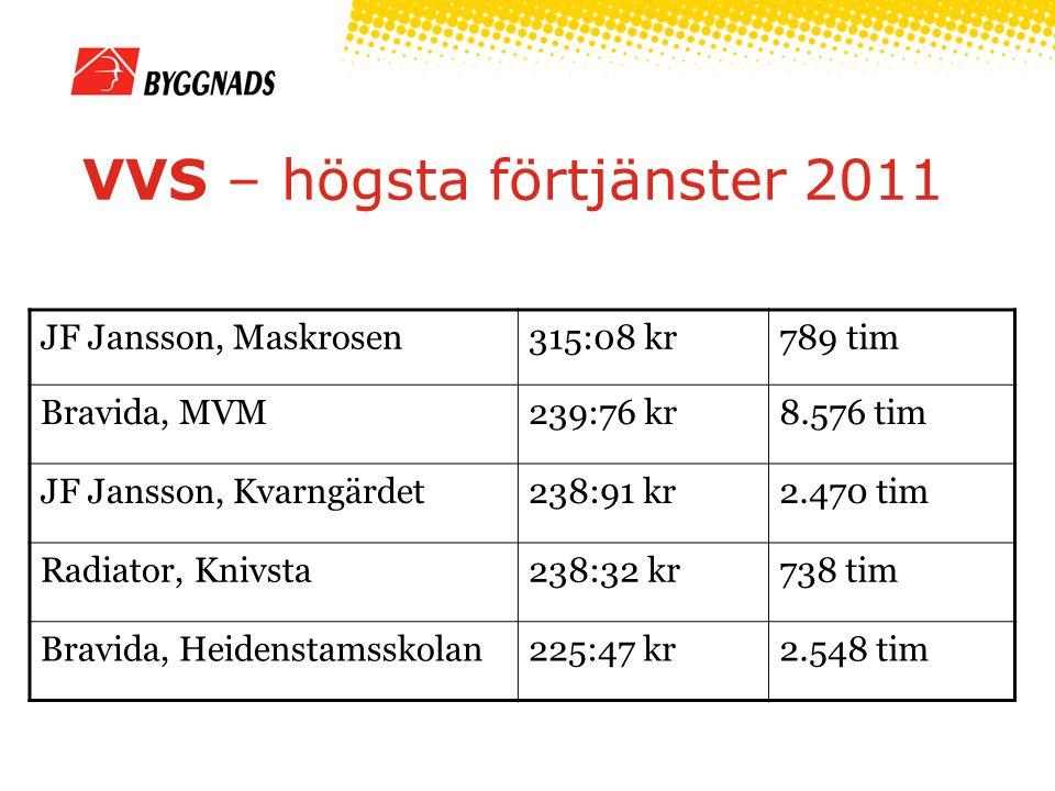 VVS – högsta förtjänster 2011 JF Jansson, Maskrosen315:08 kr789 tim Bravida, MVM239:76 kr8.576 tim JF Jansson, Kvarngärdet238:91 kr2.470 tim Radiator, Knivsta238:32 kr738 tim Bravida, Heidenstamsskolan225:47 kr2.548 tim