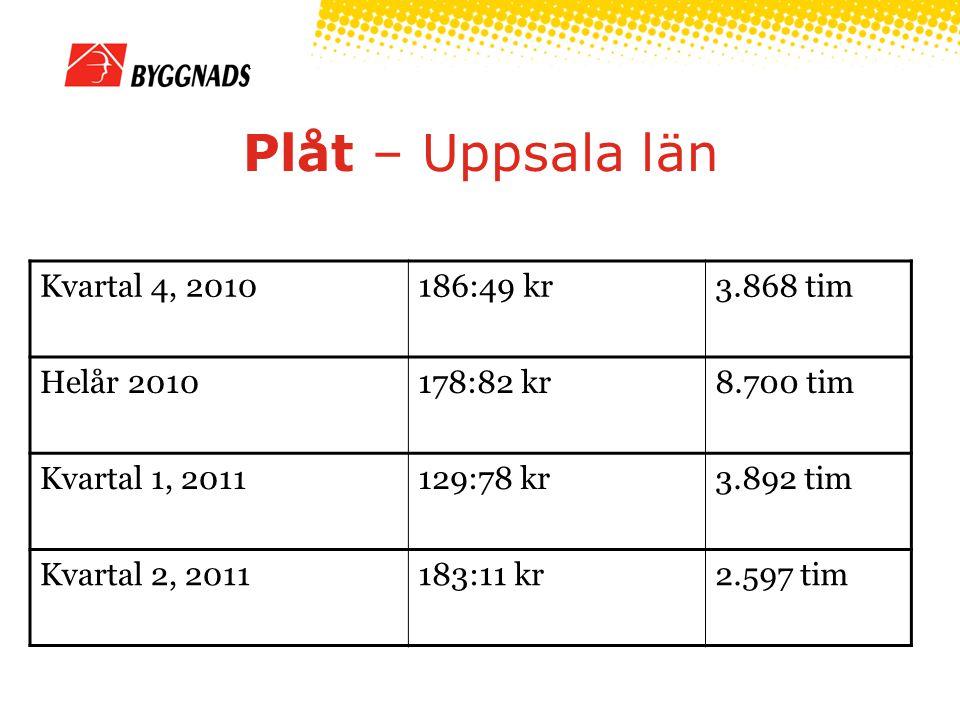 Plåt – Uppsala län Kvartal 4, 2010186:49 kr3.868 tim Helår 2010178:82 kr8.700 tim Kvartal 1, 2011129:78 kr3.892 tim Kvartal 2, 2011183:11 kr2.597 tim
