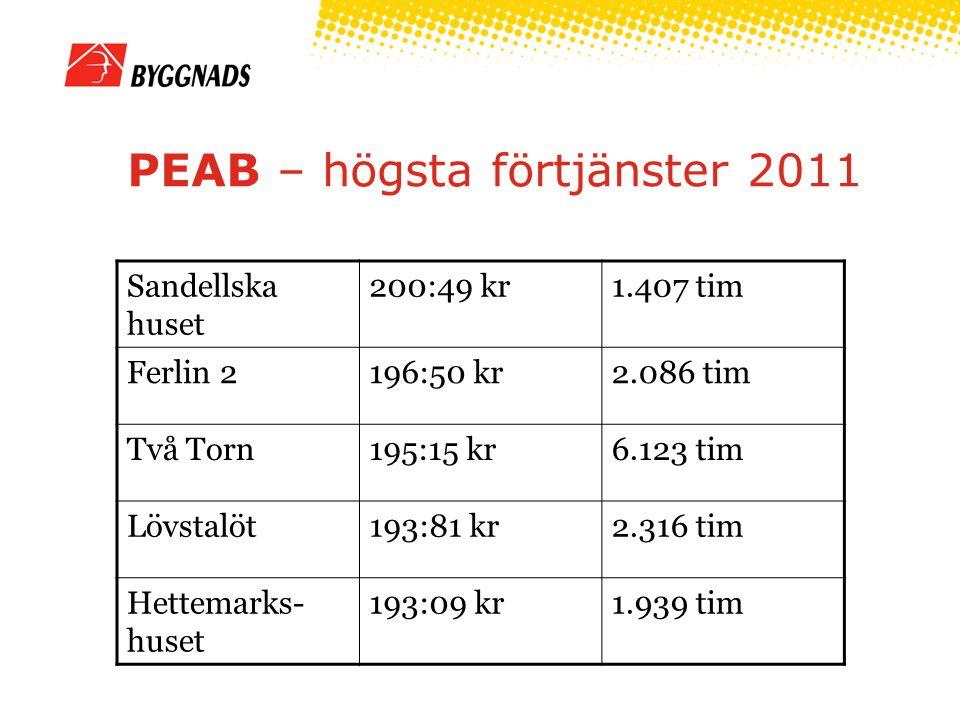 PEAB – högsta förtjänster 2011 Sandellska huset 200:49 kr1.407 tim Ferlin 2196:50 kr2.086 tim Två Torn195:15 kr6.123 tim Lövstalöt193:81 kr2.316 tim Hettemarks- huset 193:09 kr1.939 tim