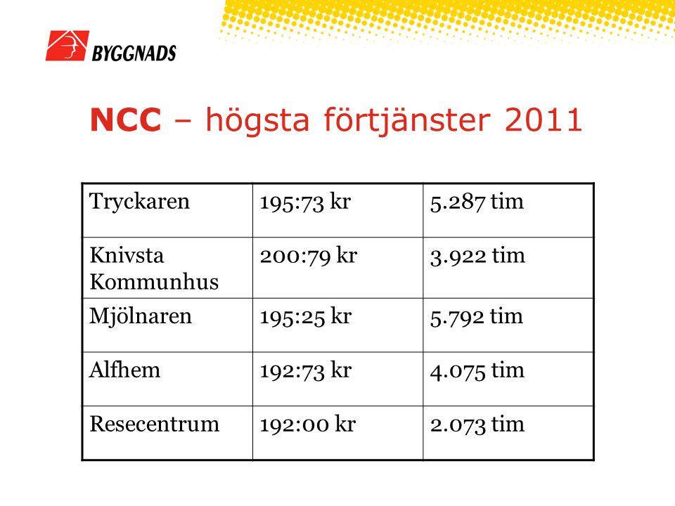 NCC – högsta förtjänster 2011 Tryckaren195:73 kr5.287 tim Knivsta Kommunhus 200:79 kr3.922 tim Mjölnaren195:25 kr5.792 tim Alfhem192:73 kr4.075 tim Resecentrum192:00 kr2.073 tim