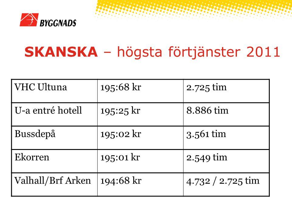 HMB – högsta förtjänster 2011 Granngårdet196:81 kr611 tim Nyby såg190:96 kr8.066 tim Kv Kantsågen/ Kv Brädgården 188:72 kr6.758 tim Gunsta187:02 kr7.917 tim