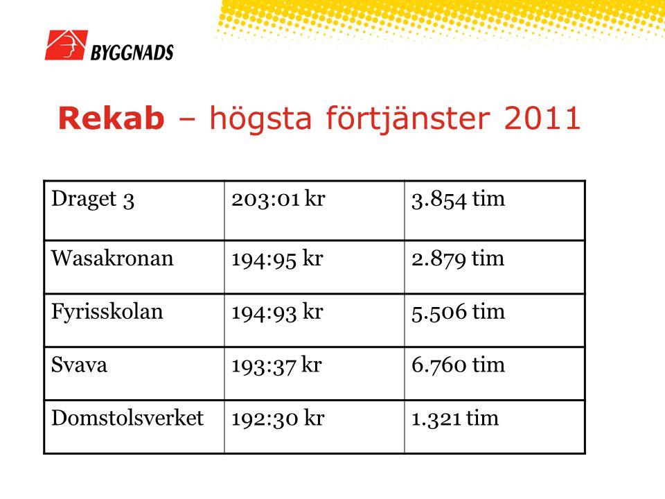 Övriga företag - TB VBE, Brf Östertull207:00kr2.392 tim LB-Hus, Solrosen206:28 kr4.716 tim TL-Bygg AB, Gränby Centrum197:12 kr2.433 tim Toteb, Eneberg197:06 kr2.484 tim SM Betong i Västerås AB, VHC195:68 kr1.438 tim ByggPartner i Dalarna AB, Kvarngärdet195:15 kr12.187 tim Byggconstruct, Gradskivan195:00 kr519 tim Llentab193:24 kr939 tim Nordh Bygg, Psykiatrins hus190:06 kr5.323 tim SH Bygg, Svartmannag/Borgarhemmet187:97 kr2.882/3.975 tim