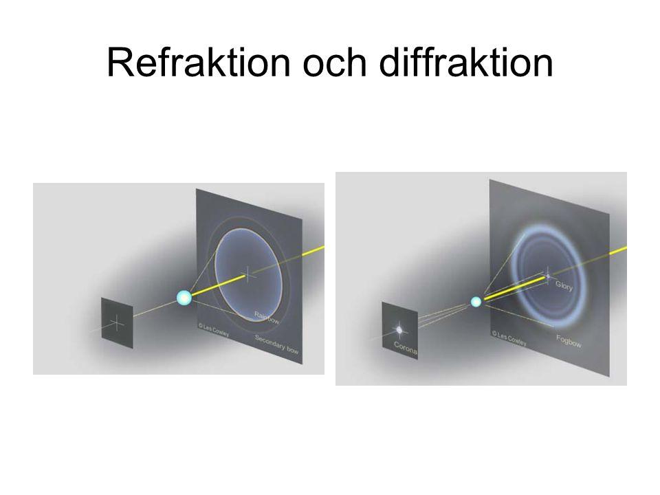 Refraktion och diffraktion