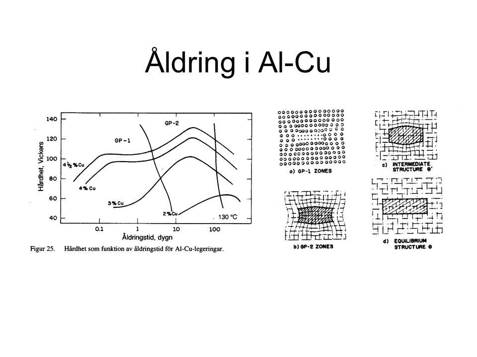 Åldring i Al-Cu