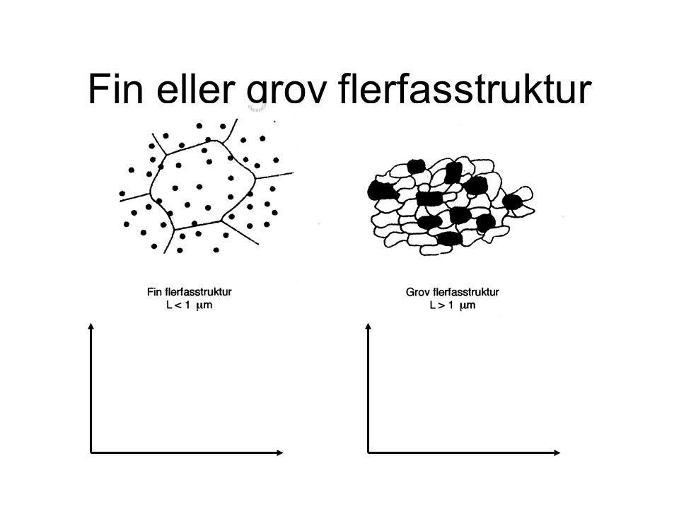 Fin eller grov flerfasstruktur