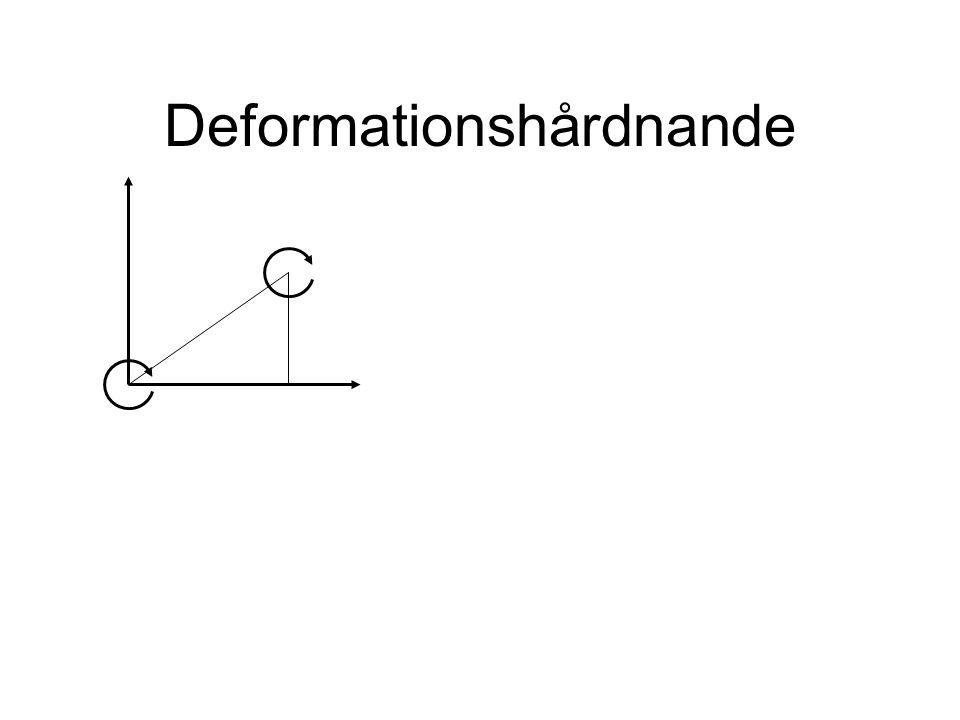Deformationshårdnande