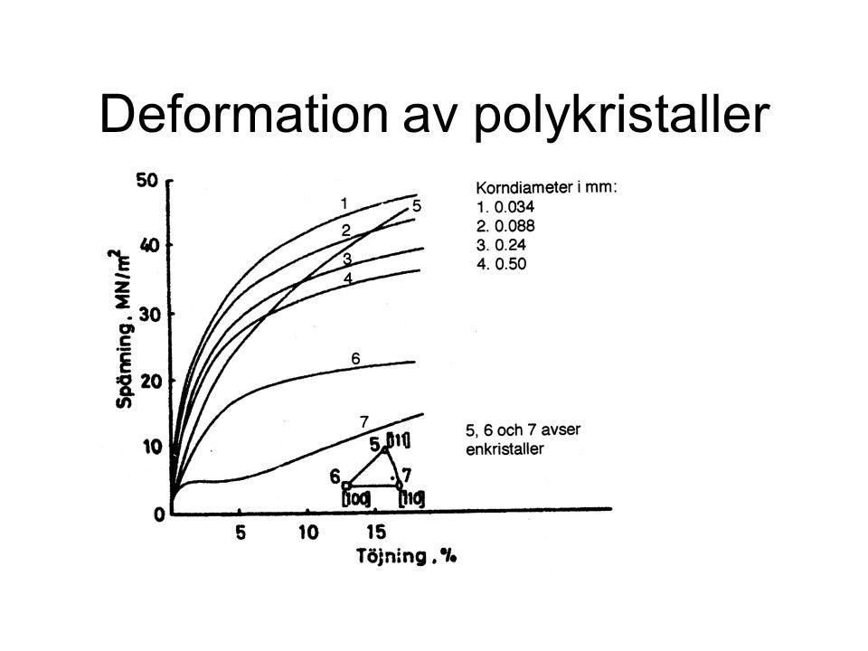 Deformation av polykristaller