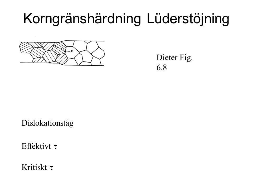 Korngränshärdning Lüderstöjning Dieter Fig. 6.8 Dislokationståg Effektivt  Kritiskt 