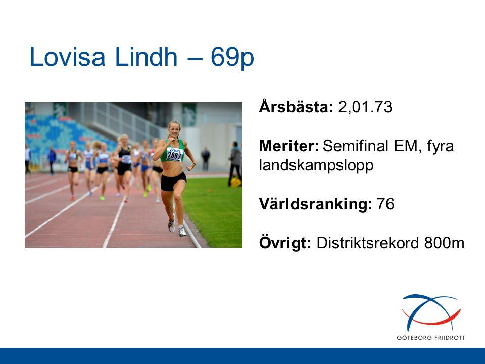 Lovisa Lindh – 69p Årsbästa: 2,01.73 Meriter: Semifinal EM, fyra landskampslopp Världsranking: 76 Övrigt: Distriktsrekord 800m