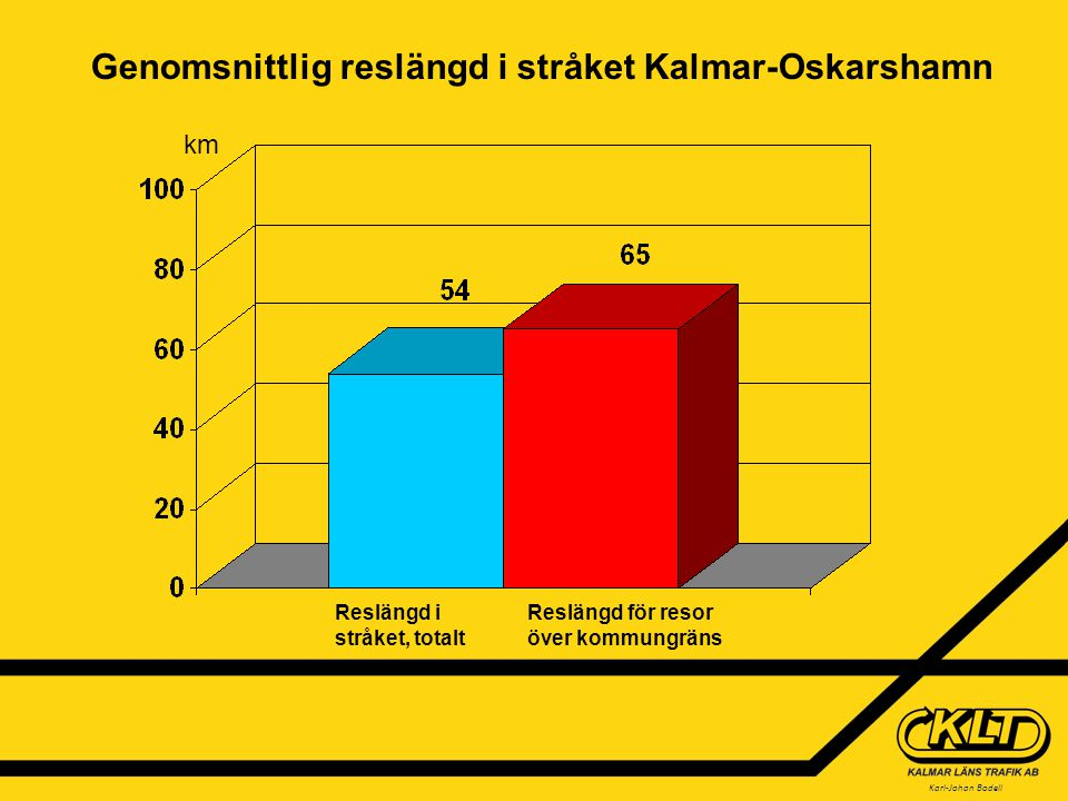 Karl-Johan Bodell Reslängd i stråket, totalt Reslängd för resor över kommungräns km Genomsnittlig reslängd i stråket Kalmar-Oskarshamn