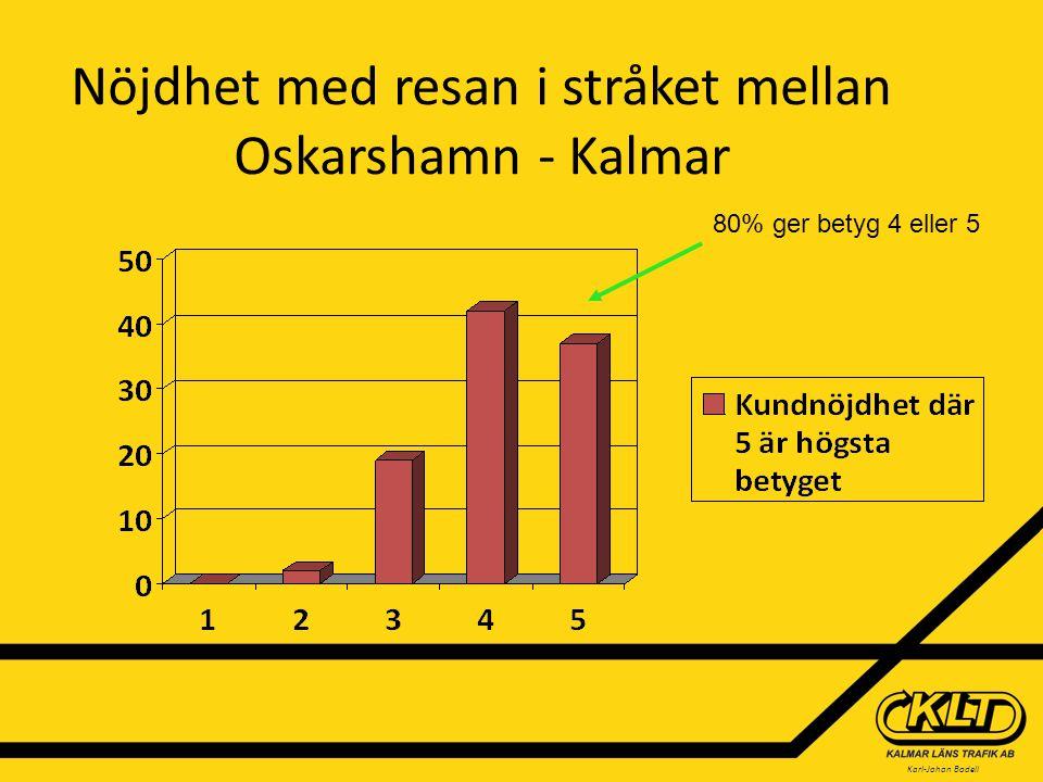 Nöjdhet med resan i stråket mellan Oskarshamn - Kalmar 80% ger betyg 4 eller 5