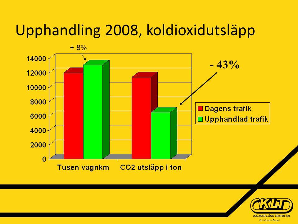 Karl-Johan Bodell Upphandling 2008, koldioxidutsläpp - 43% + 8%