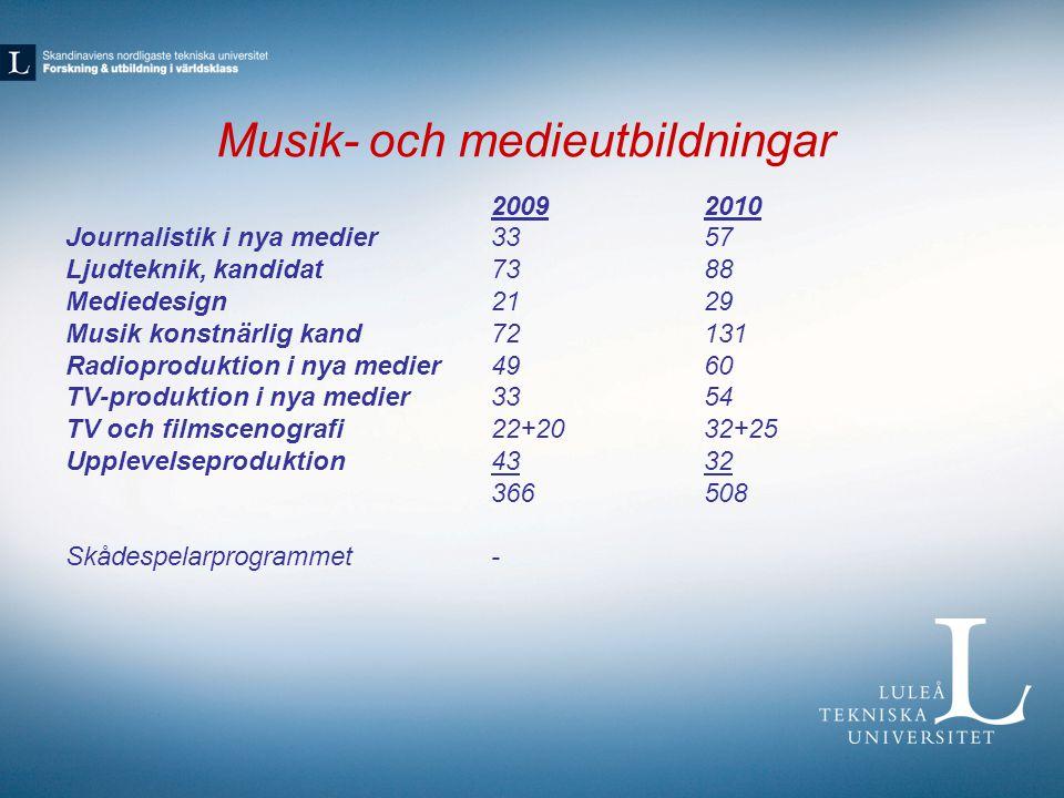 Musik- och medieutbildningar 20092010 Journalistik i nya medier3357 Ljudteknik, kandidat7388 Mediedesign2129 Musik konstnärlig kand72131 Radioprodukti