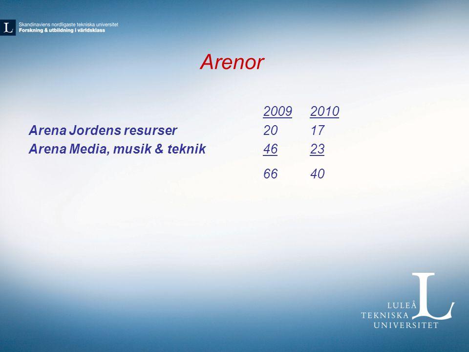 Arenor 20092010 Arena Jordens resurser2017 Arena Media, musik & teknik4623 6640