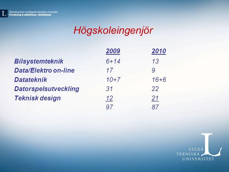 Högskoleingenjör 20092010 Bilsystemteknik6+1413 Data/Elektro on-line 179 Datateknik10+716+6 Datorspelsutveckling3122 Teknisk design1221 9787
