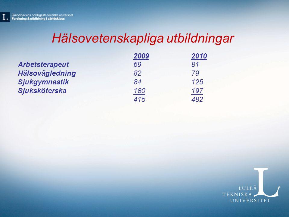 Hälsovetenskapliga utbildningar 20092010 Arbetsterapeut6981 Hälsovägledning8279 Sjukgymnastik84125 Sjuksköterska180197 415482