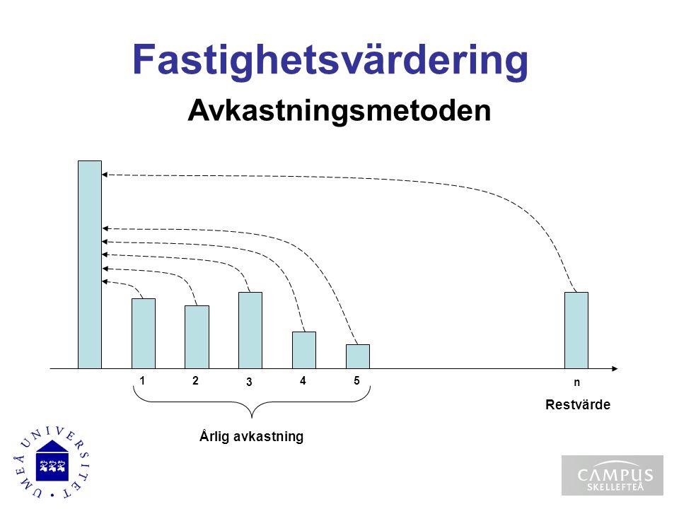 Avkastningsmetoden 1 2 3 4 5 n Årlig avkastning Restvärde Fastighetsvärdering
