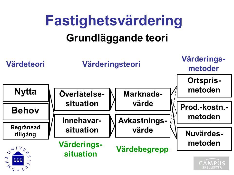 Grundläggande teori Värdeteori Begränsad tillgång Behov Nytta Värderingsteori Värderings- situation Värderings- metoder Nuvärdes- metoden Prod.-kostn.