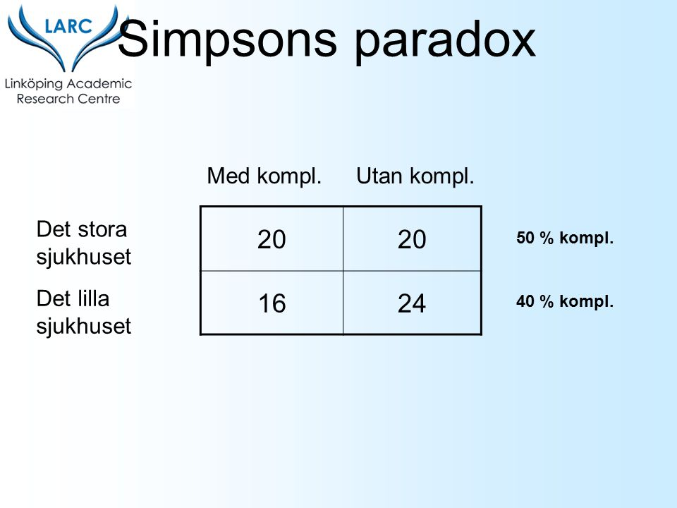 20 1624 Det stora sjukhuset Det lilla sjukhuset Med kompl.Utan kompl. Simpsons paradox 50 % kompl. 40 % kompl.