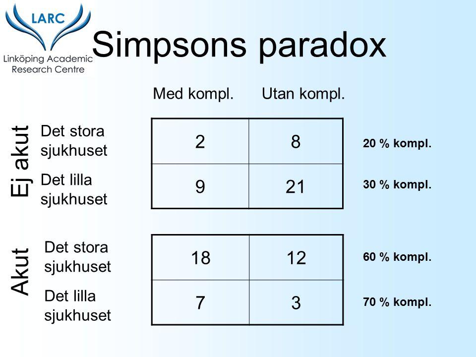 Simpsons paradox 28 921 Det stora sjukhuset Det lilla sjukhuset Med kompl.Utan kompl. 1812 73 Det stora sjukhuset Det lilla sjukhuset Ej akut Akut 20