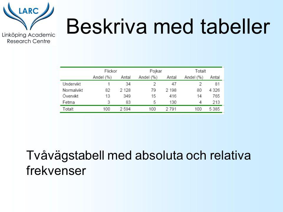 Beskriva med tabeller Tvåvägstabell med absoluta och relativa frekvenser