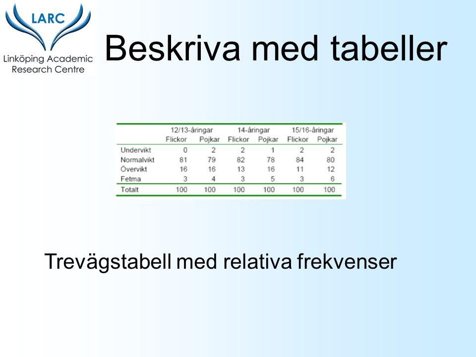Beskriva med tabeller Trevägstabell med relativa frekvenser