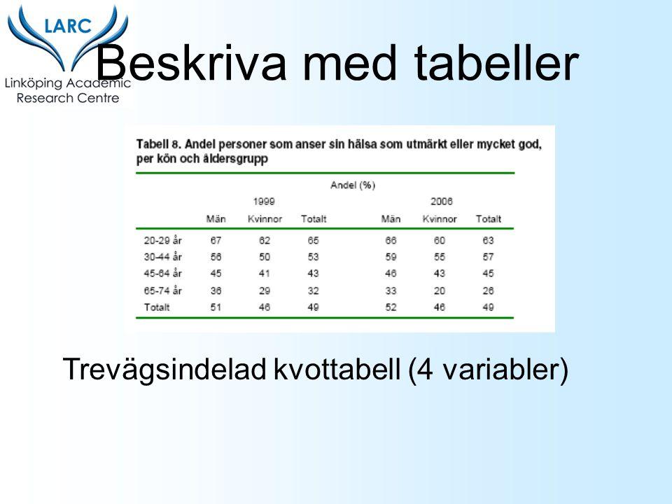 Trevägsindelad kvottabell (4 variabler)