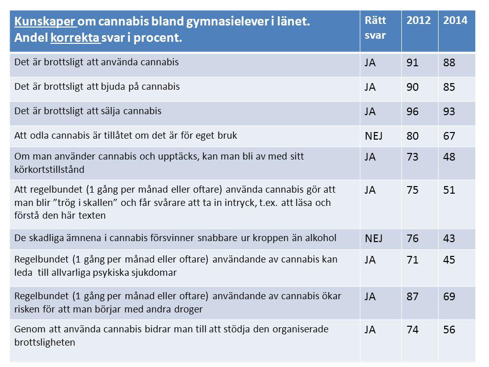 Kunskaper om cannabis bland gymnasielever i länet.