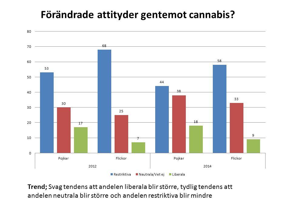 Sammanfattningsvis om utvecklingen bland gymnasieelever mellan 2012 och 2014: Användningen av tobak minskar.