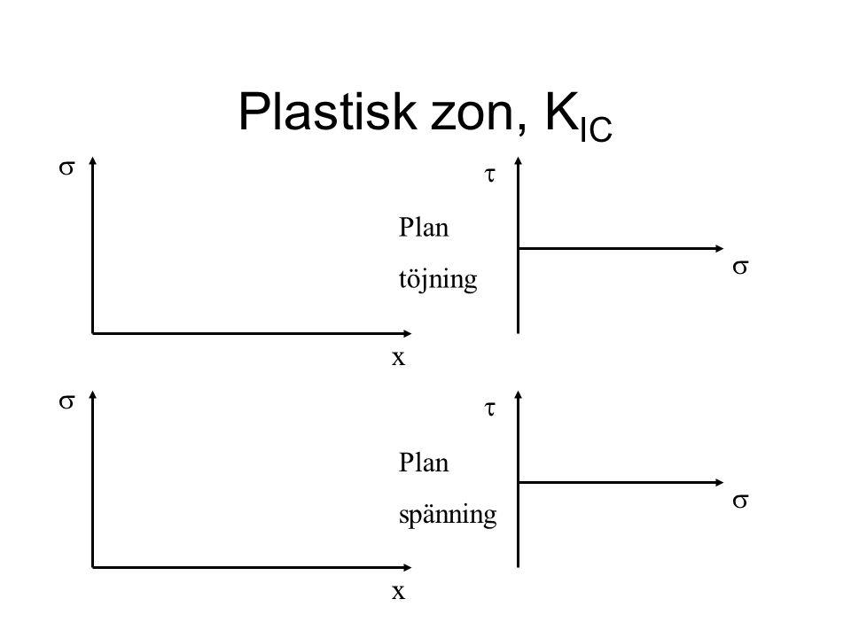 Plastisk zon, K IC     x x   Plan spänning Plan töjning