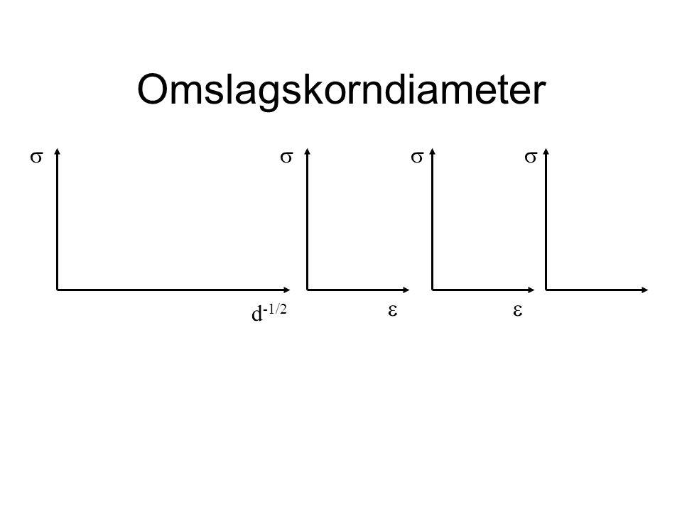 Omslagskorndiameter d -1/2     