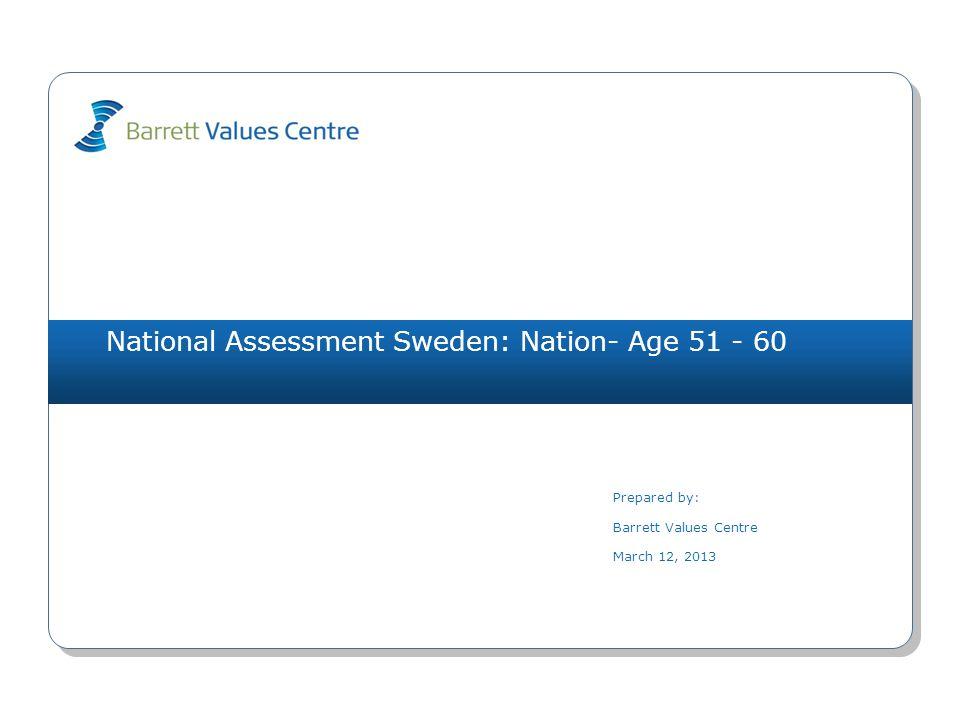 National Assessment Sweden: Nation- Age 51 - 60 (266) arbetslöshet (L) 1651(O) byråkrati (L) 1383(O) osäkerhet om framtiden (L) 1241(I) yttrandefrihet 1104(O) skyller på varandra (L) 1032(R) kortsiktighet (L) 1011(O) resursslöseri (L) 1013(O) materialistiskt (L) 881(I) fred 847(S) våld och brott (L) 731(R) arbetstillfällen 1661(O) ekonomisk stabilitet 1321(I) ansvar för kommande generationer 1197(S) demokratiska processer 934(R) bevarande av naturen 906(S) välfungerande sjukvård 831(O) omsorg om de äldre 774(S) miljömedvetenhet 716(S) yttrandefrihet 634(O) fred 617(S) pålitlig samhällsservice 613(O) upprätthållande av lag & ordning 613(O) Values PlotMarch 12, 2013 Copyright 2013 Barrett Values Centre I = Individuell R = Relationsvärdering Understruket med svart = PV & CC Orange = PV, CC & DC Orange = CC & DC Blå = PV & DC P = Positiv L = Möjligtvis begränsande (vit cirkel) O = Organisationsvärdering S = Samhällsvärdering Värderingar som matchar PV - CC 0 CC - DC 2 PV - DC 1 Hälsoindex (PL) PV-10-0 CC - 2-8 DC - 12-0 familj 1322(R) humor/ glädje 1305(I) ansvar 1114(I) ärlighet 1105(I) rättvisa 955(R) medkänsla 897(R) tar ansvar 854(R) positiv attityd 845(I) anpassningsbarhet 774(I) ekonomisk stabilitet 691(I) NivåPersonliga värderingar (PV)Nuvarande kulturella värderingar (CC)Önskade kulturella värderingar (DC) 7 6 5 4 3 2 1 IRS (P)=6-4-0 IRS (L)=0-0-0IROS (P)=0-0-1-1 IROS (L)=2-2-4-0IROS (P)=1-1-5-5 IROS (L)=0-0-0-0