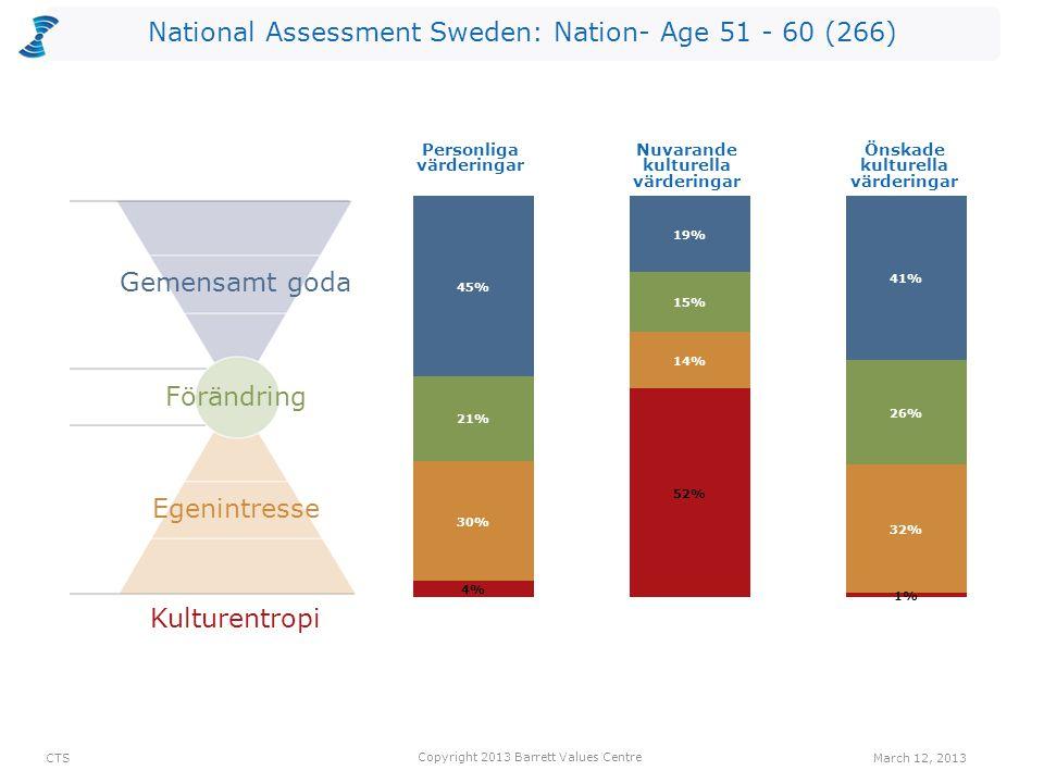 National Assessment Sweden: Nation- Age 51 - 60 (266) Antalet värderingar som kan vara begränsande valda av utvärderarna per nivå för Nuvarande kultur.